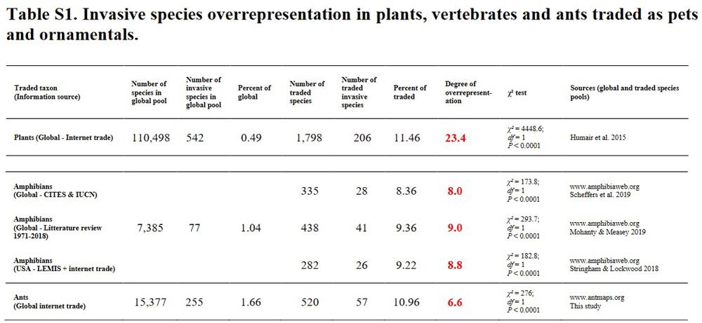 Tabelle invasiver Arten, überrepräsentation bei Pflanzen und anderen Tieren